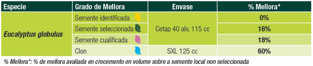 Tabla 1 Globulus Gallego